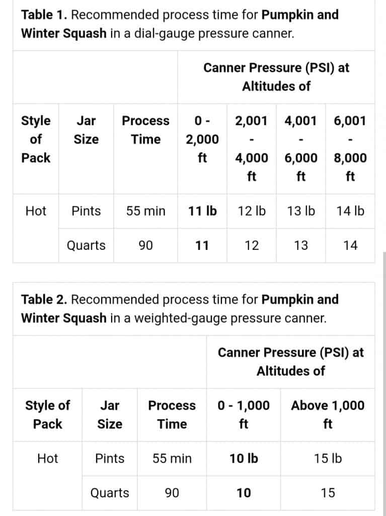 Preserving pumpkin requires it to be pressure canned at your correct altitude, refer to the chart.